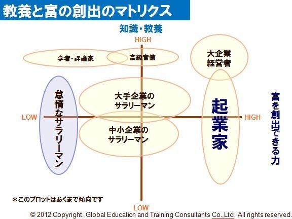 教養と富の創出のマトリックス